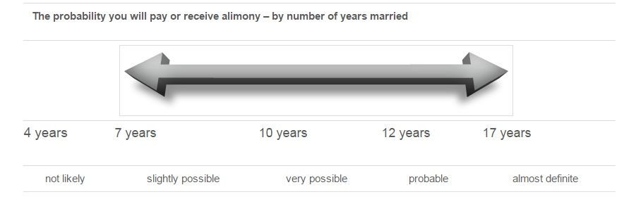 Length of your Marriage and Alimony