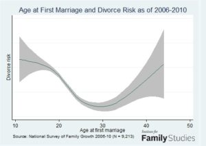 Late 20s Are Less Likely to Divorce